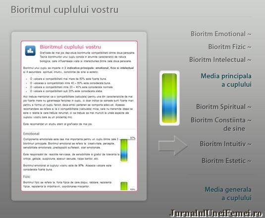 bioritm cuplu Facilitati Horoscop Compatibilitate Personalizat